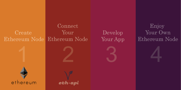 RESTful API For Your Own ETHEREUM (ETH) Core Node with ERC20-TOKENS