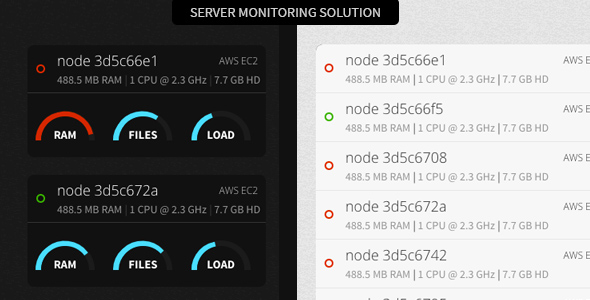 Server Monitoring with SMS & Email Integration