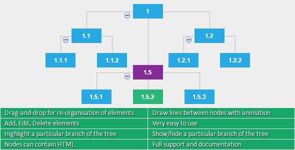 jQuery Horizontal Tree